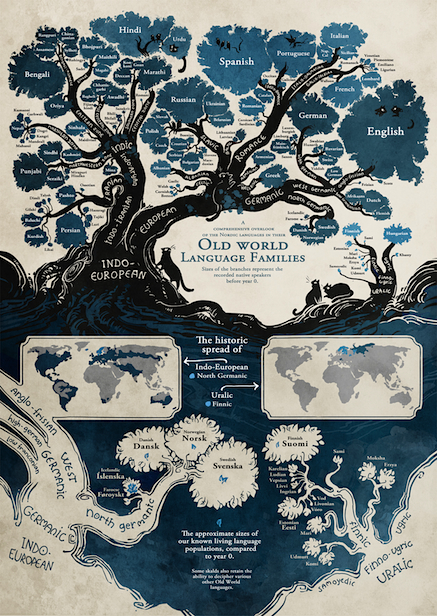 Old_World_Language_Families